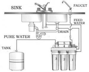 osmosis_water_filte